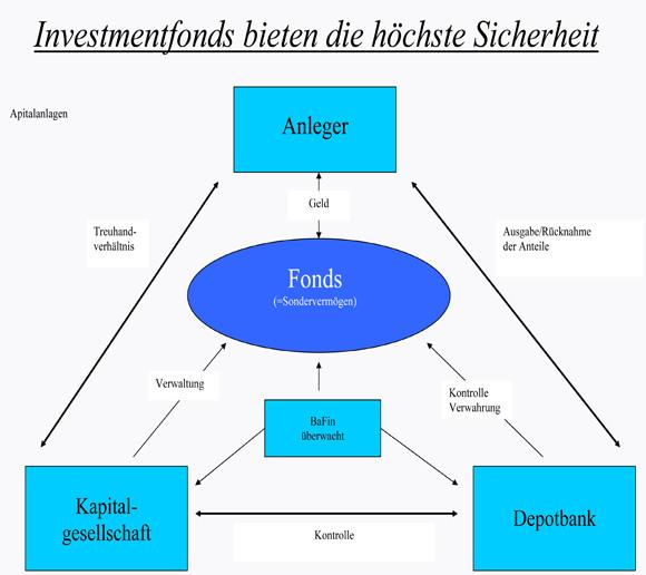 Microsoft Word - Investmentfonds bieten die h.chte Sicherheit.do