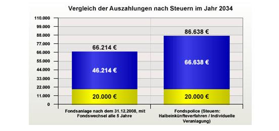 steuerbelastung
